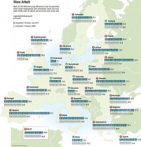 Jugendarbeitslosigkeit in der Europäischen Union